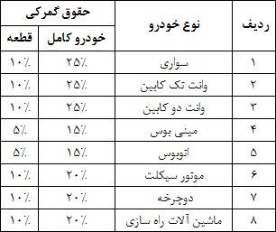 جدول نرخ حقوق گمرکی صادرات و واردات خودرو